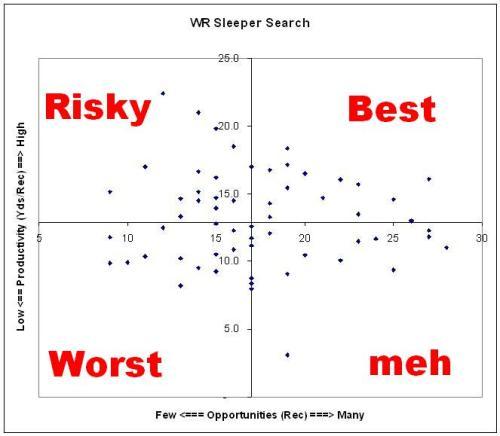 Fantasy Football Sleeper WR Excel Chart spreadsheet
