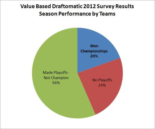 fantasy football value based draftomatic playoffs championship