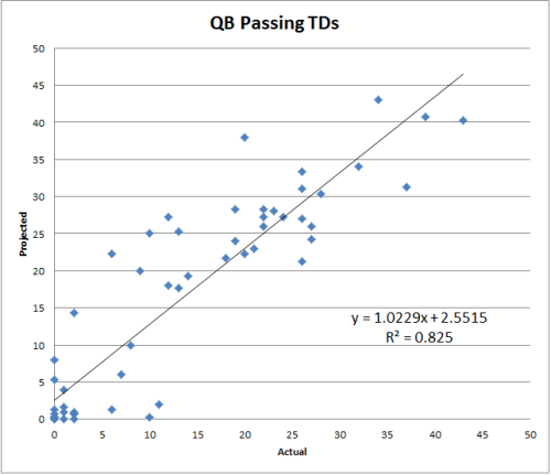 R Squared Scatter Chart QB TD NFL Fantasy Football  2012 Value Based Drafting Projected Actual