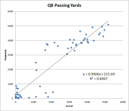 R Squared Scatter Chart QB Yards NFL Fantasty Football Value Based Drafting Projected Actual