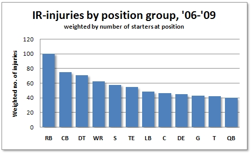 NFL Injuries Weighted Position RB WR QB TE
