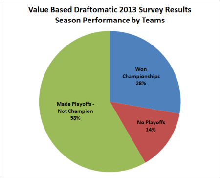 Fantasy Football, NFL, Draft, Draftomatic, 2013, Excel